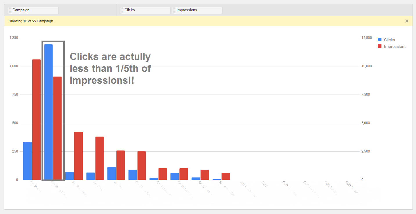 New AdWords reports tab clicks graph