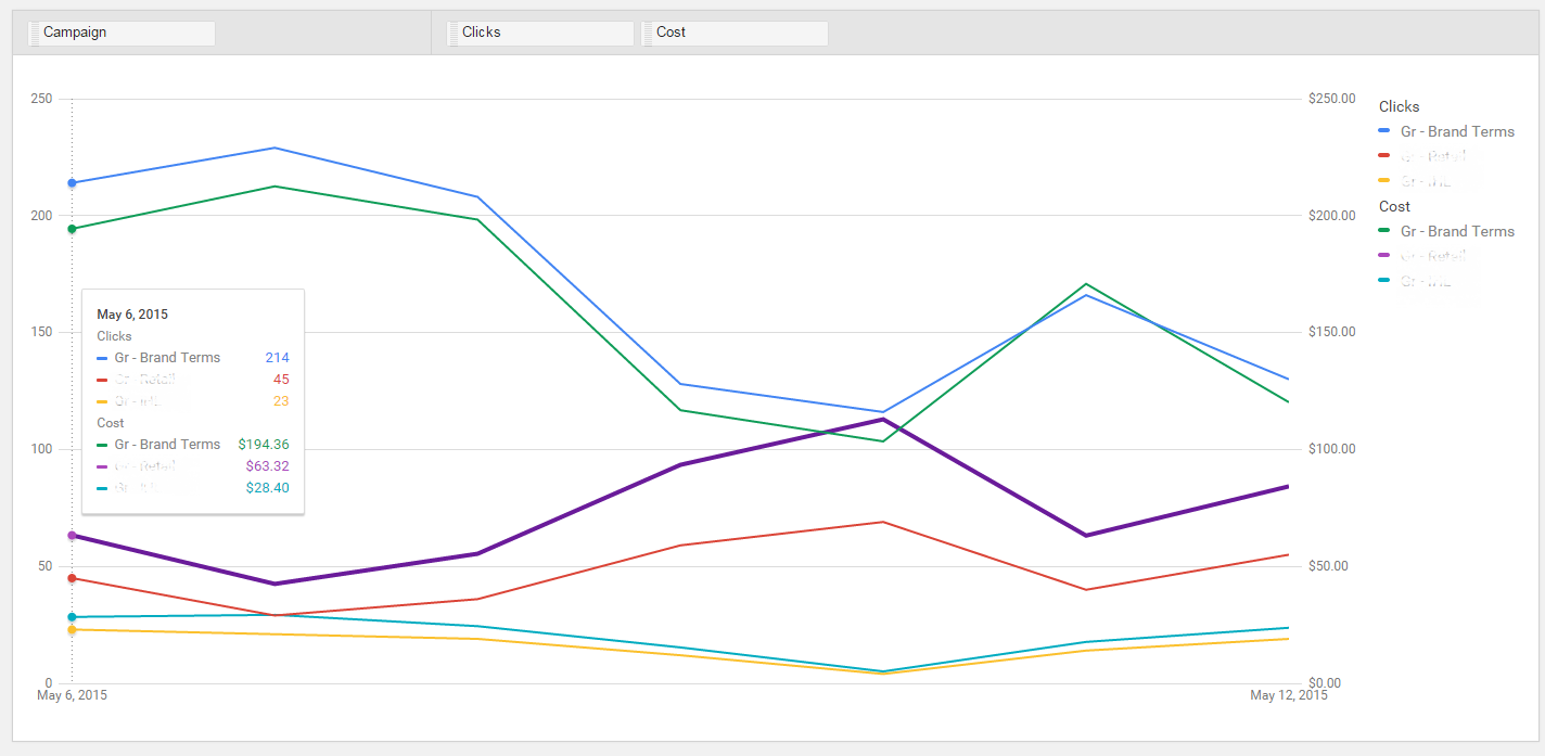 New AdWords reports tab graph view
