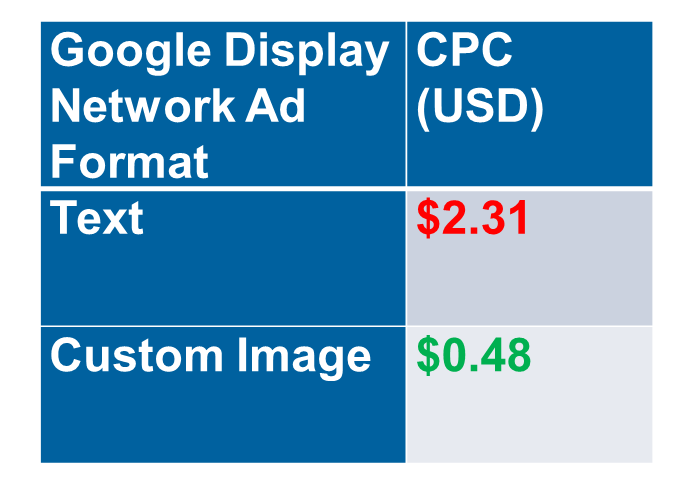 New AdWords tools AdWords tax on text vs true image ads