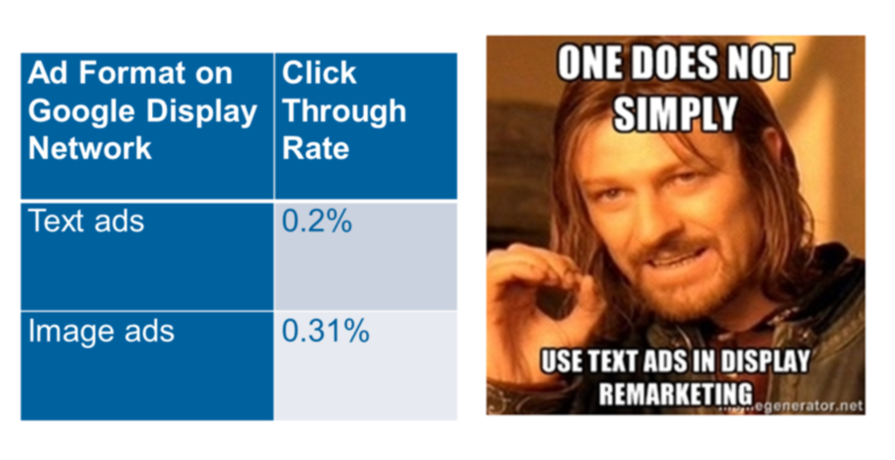 New AdWords tools image vs text as image ad performance