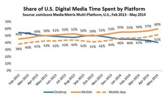 New AdWords tools share of time spent in apps