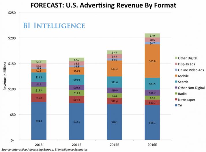 ad spending forecast