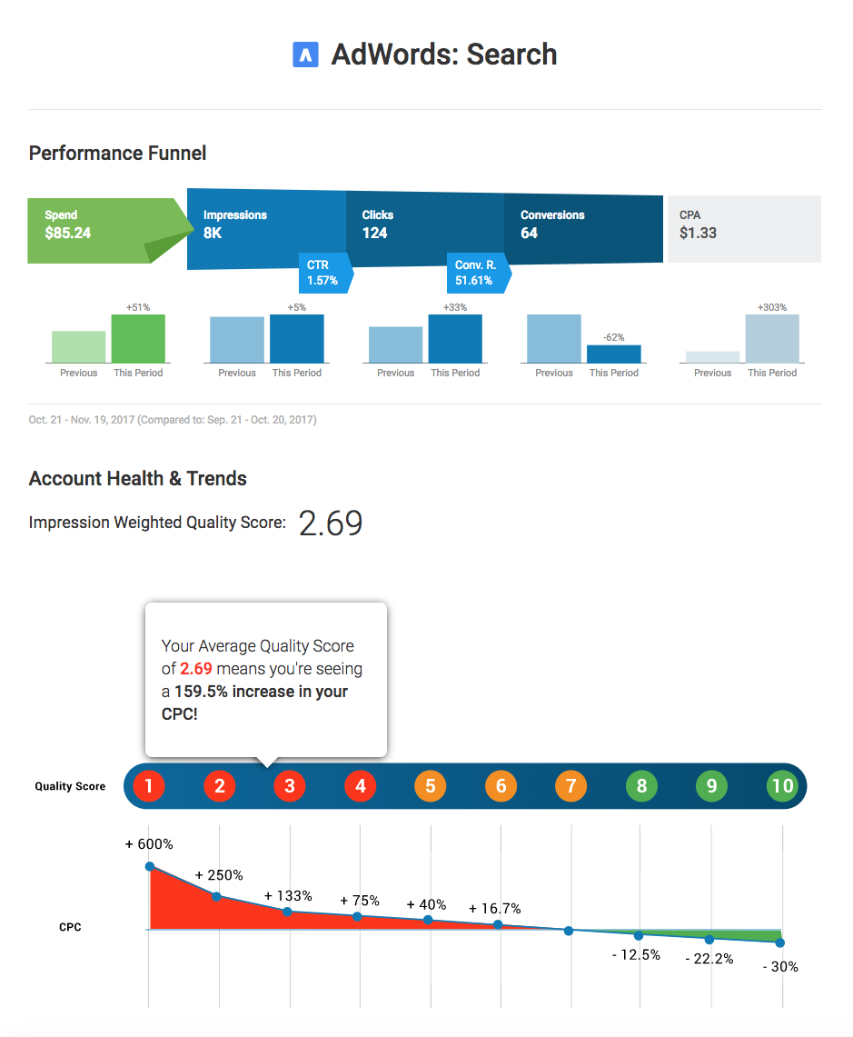WordStream Advisor new Success Reports AdWords performance funnel report