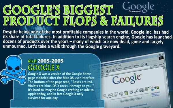 Google Infographic