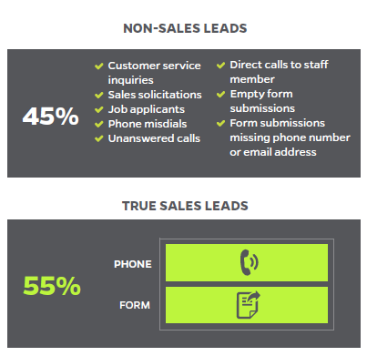 leads versus non leads