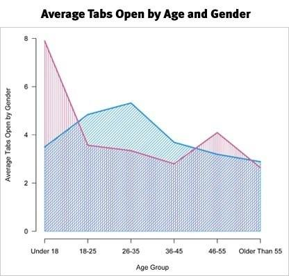 number of open tabs by age and gender
