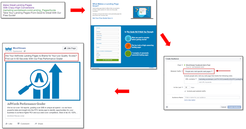 nurture funnel aligning messaging between adwords and facebook