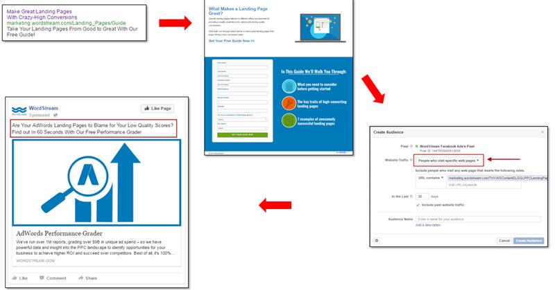nurture funnel aligning messaging between adwords and facebook