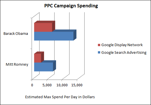 Presidential PPC Campaign Spending