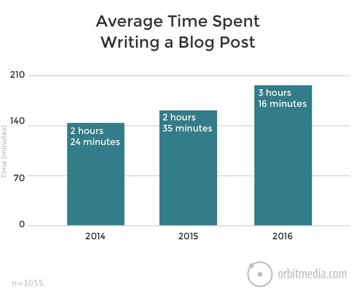Ogilvy advertising average time to write a blog post