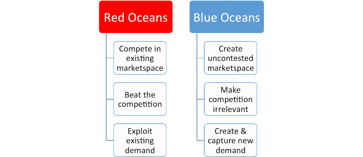 Ogilvy advertising blue ocean concept