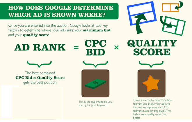 Online advertising costs Google AdWords ad auction ad rank formula