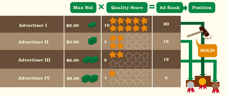 Online advertising costs AdWords ad auction formula
