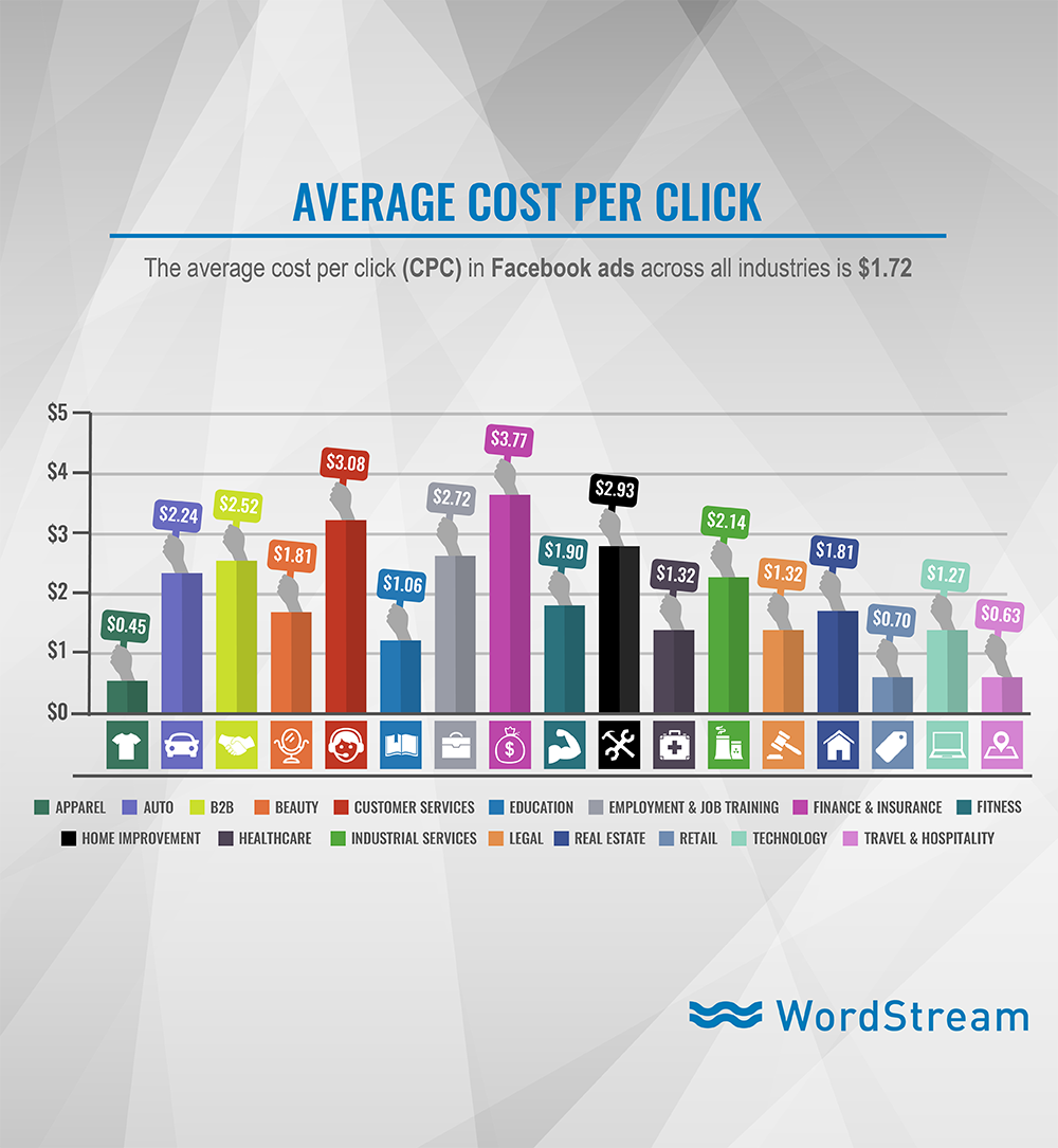 Online advertising costs Facebook Ads average CPC