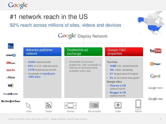 Online advertising costs Google Display Network reach