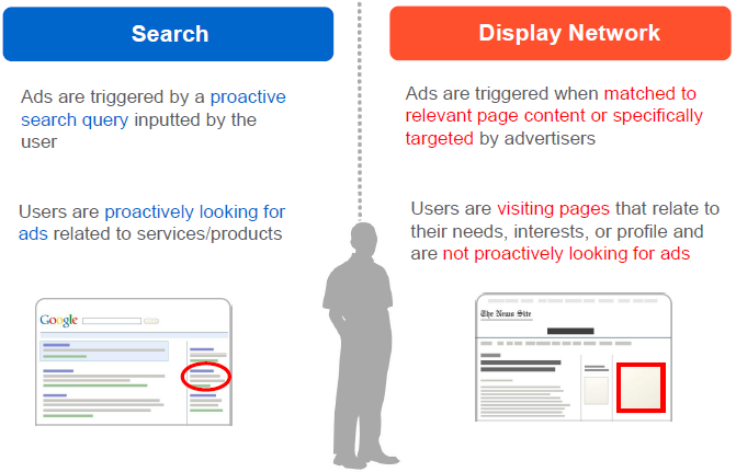 Online advertising costs Google Search network vs Google Display Network