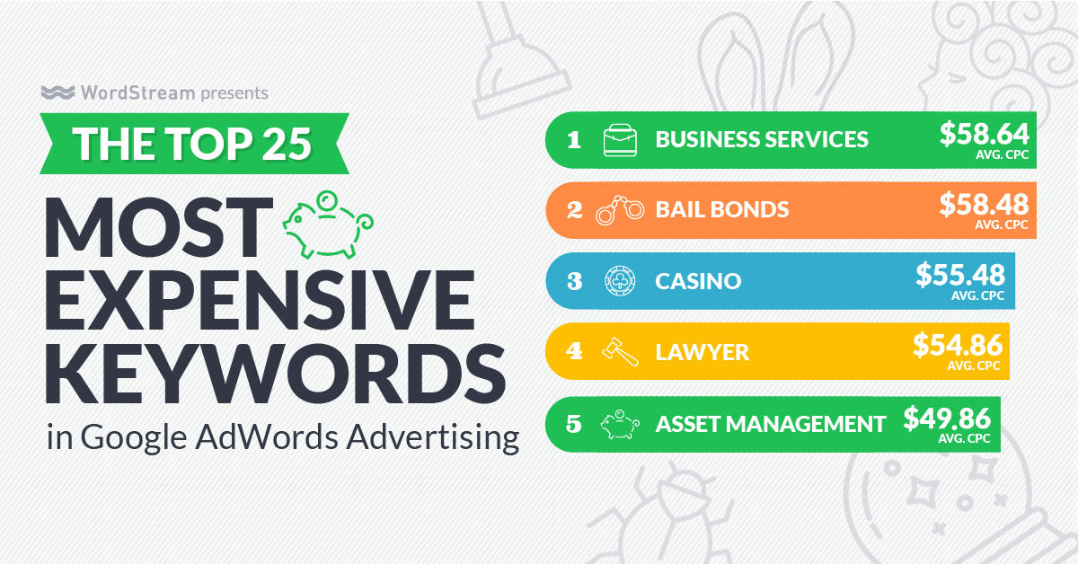 Online advertising costs Top 5 Most Expensive Keywords AdWords