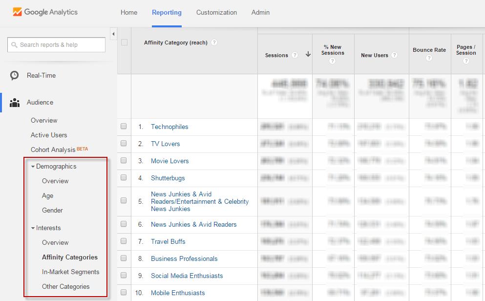 Online audiences Google Analytics