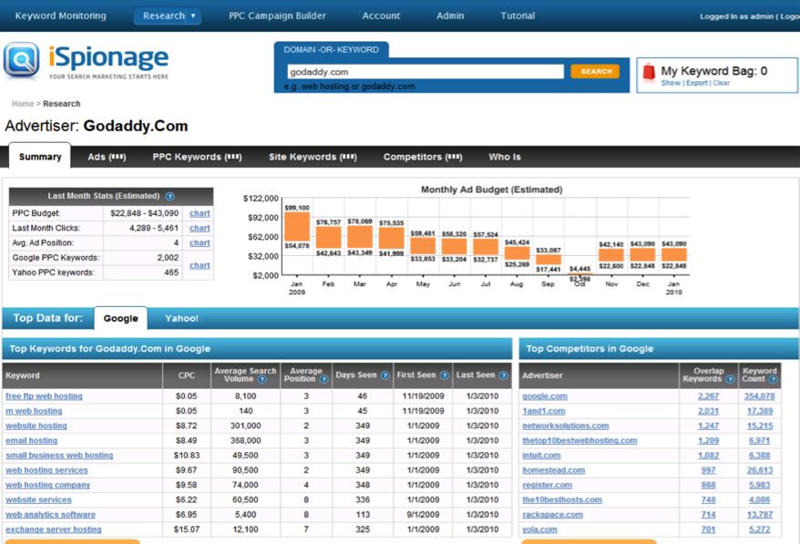 Online marketing tools iSpionage