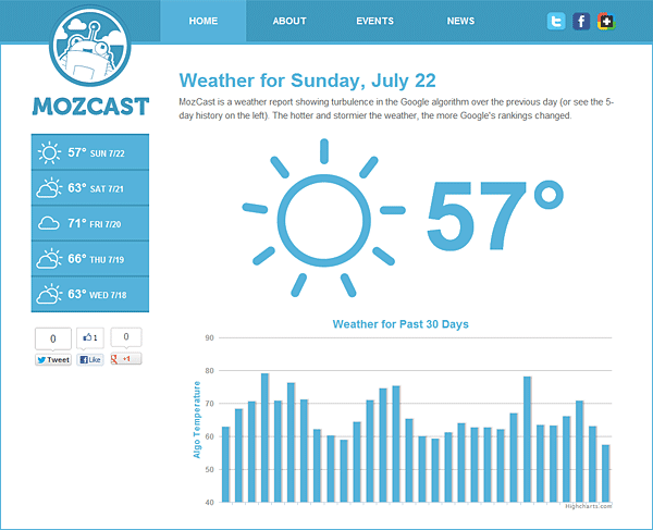Online marketing tools MozCast