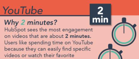 best length for youtube videos