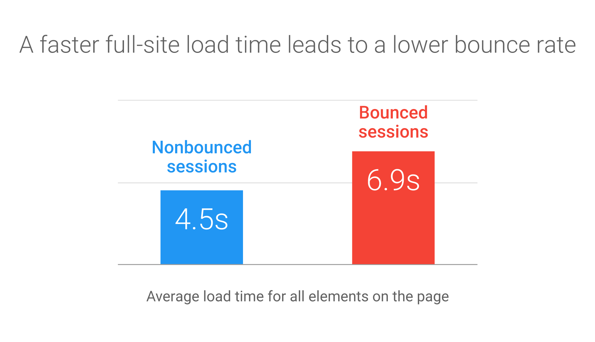 Optimizing images for commercial intent full-site load bounce rate