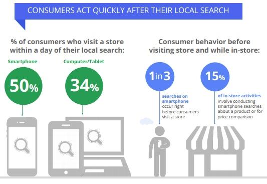 Optimizing images for commercial intent mobile intent statistics