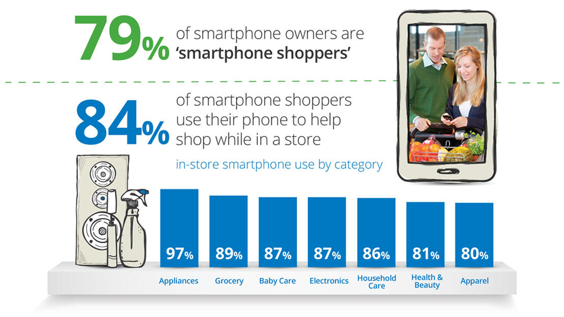 Optimizing images for commercial intent smartphone shopping statistics