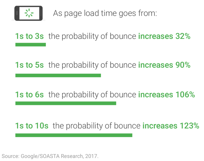 page loading times and seo