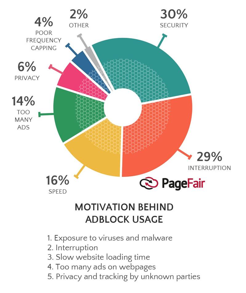 user motivation behind implementing ad blocker technology