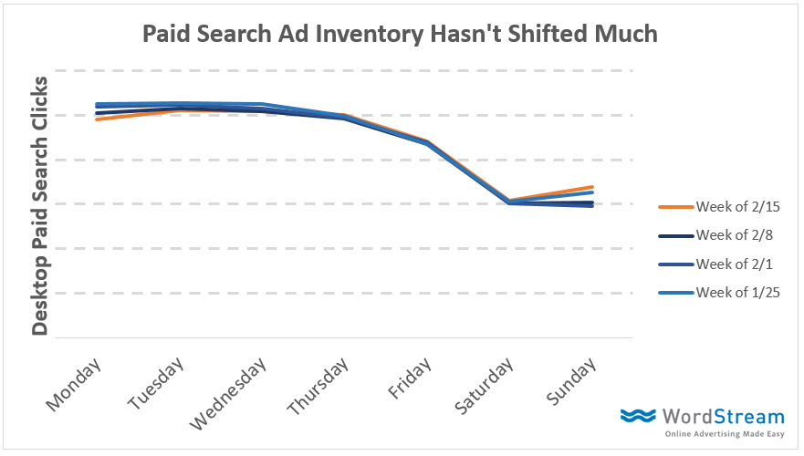 search inventory changes on serp