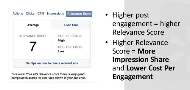 Paid social media Facebook Relevance Score