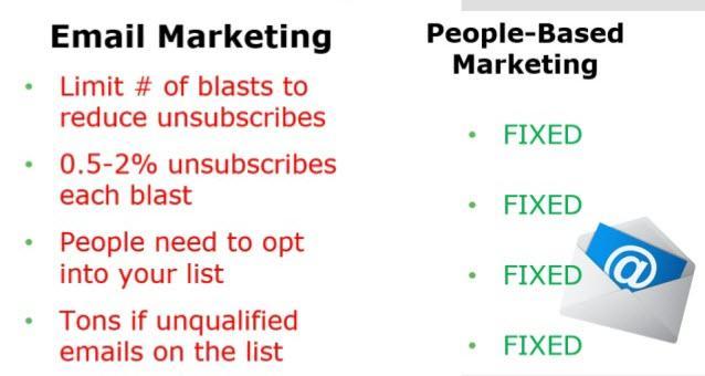 Paid social media people based marketing