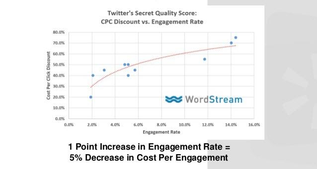 Paid social media Twitter Quality Adjusted Bid