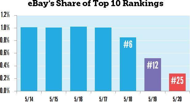 ebay rankings post panda