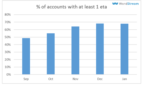 percentage of accounts with at least 1 ETA