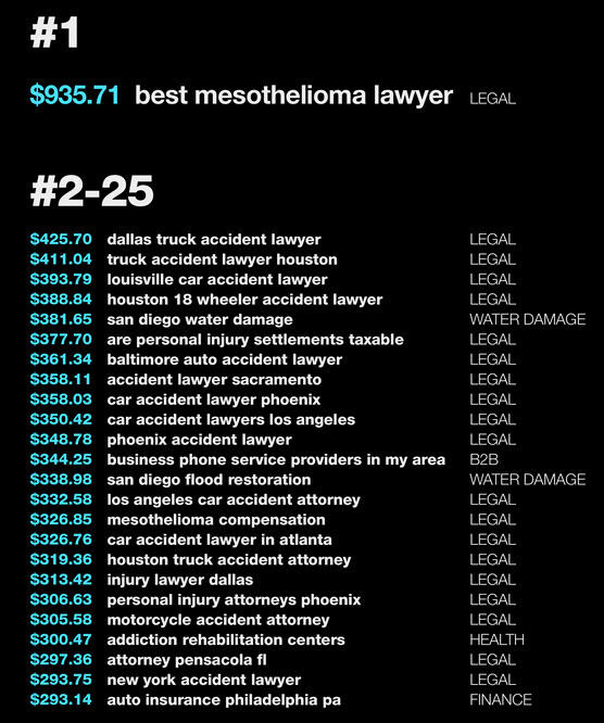 personal injury law firm keyword costs