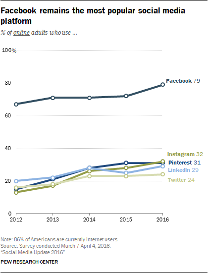 pinterest ads is a fast growing channel
