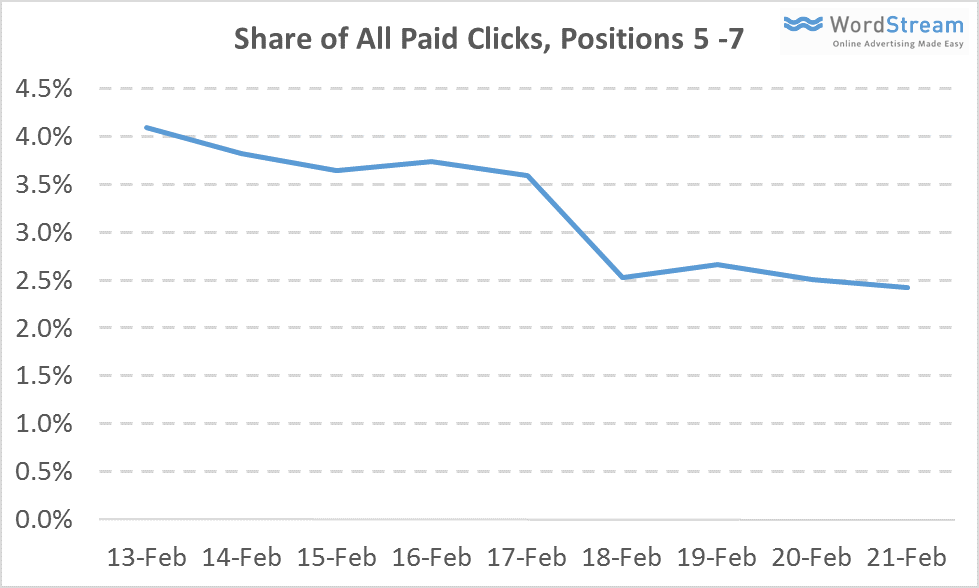 share of all clicks positions 5-7