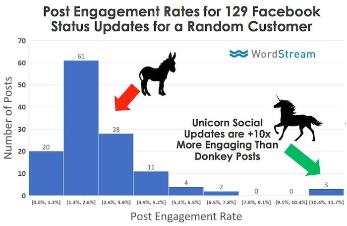 Post Engagement Rates