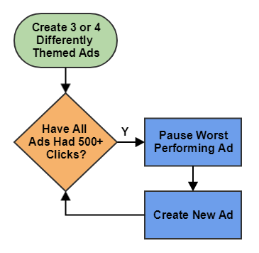 ppc ad testing flowchart