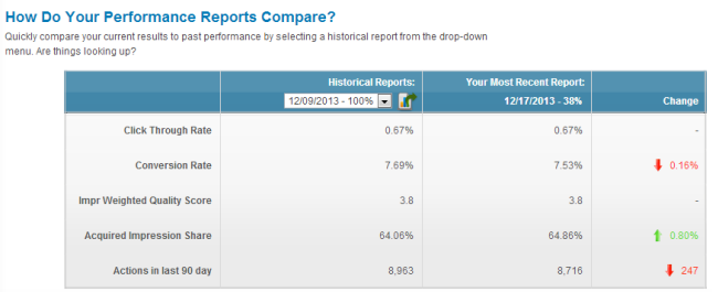Compare PPC Analysis Reports with Performance Tracker