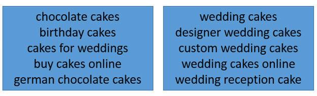 keyword groupings