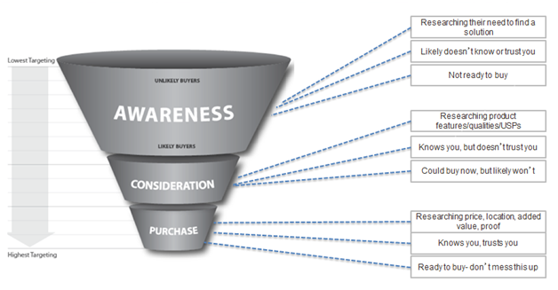 PPC Lead Funnel