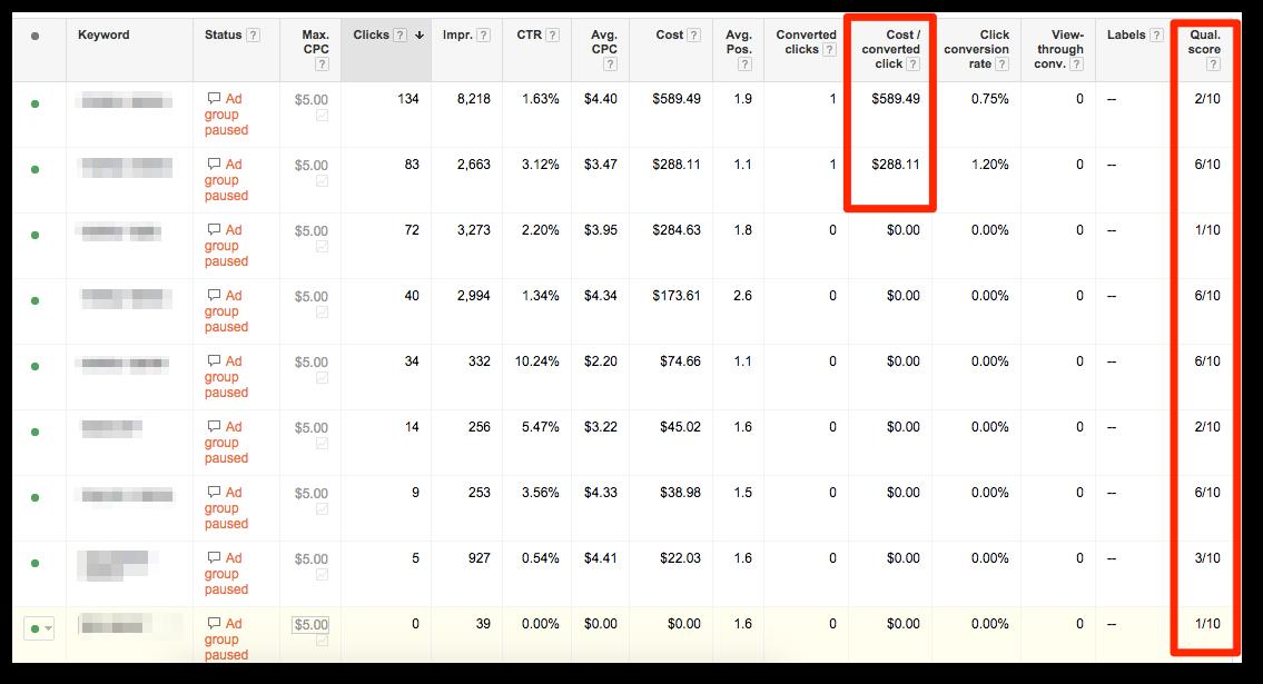 PPC budget Quality Scores