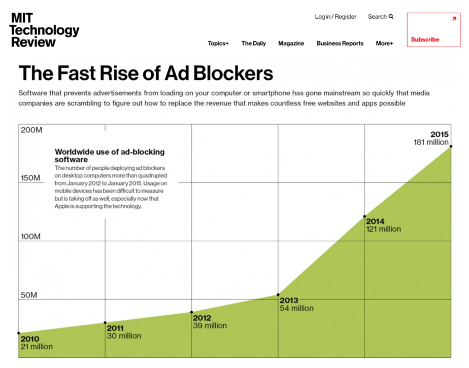PPC budget rise of ad blocking technology