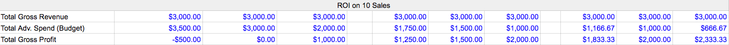 PPC budget ROI of 10 sales