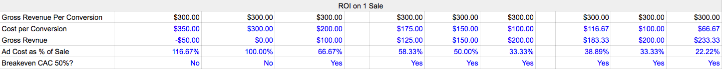 PPC budget ROI of one sale
