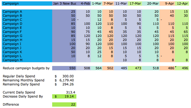 PPC Budget Tracking