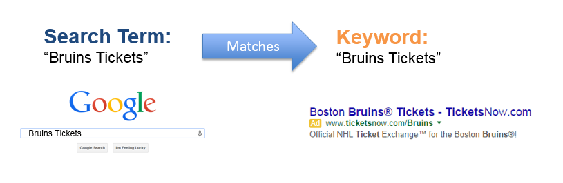 PPC help example of search term matching a keyword